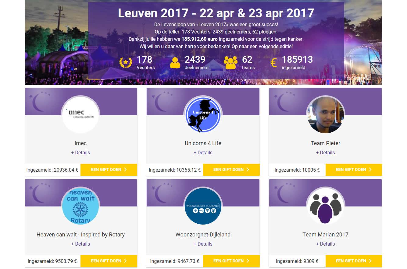 Levensloop Leuven 2017 - eindbedrag